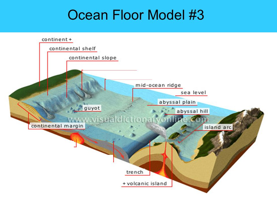 Sea Floor Features Diagram Circuit Diagram Symbols