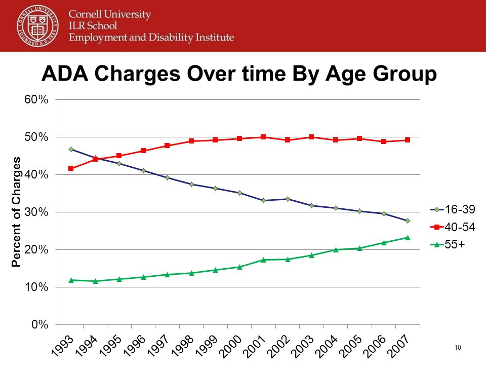ADA Charges Over time By Age Group