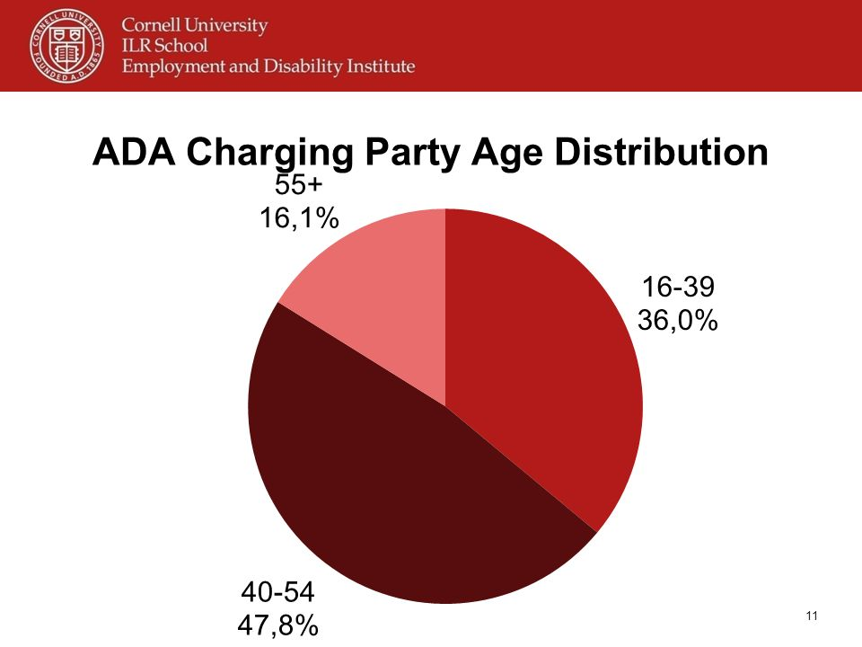 ADA Charging Party Age Distribution