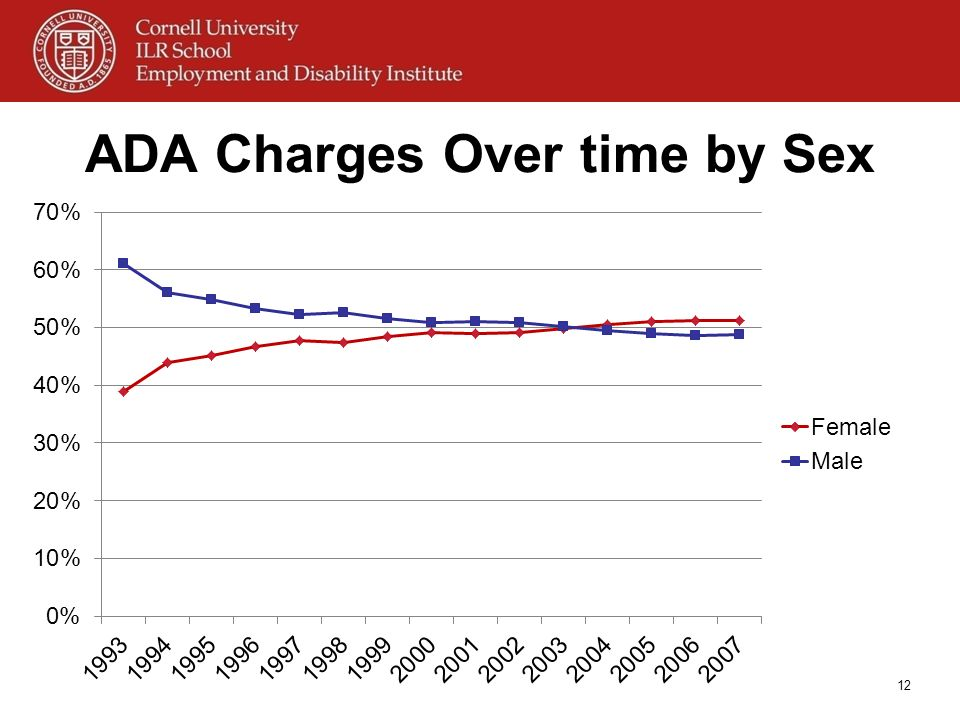 ADA Charges Over time by Sex