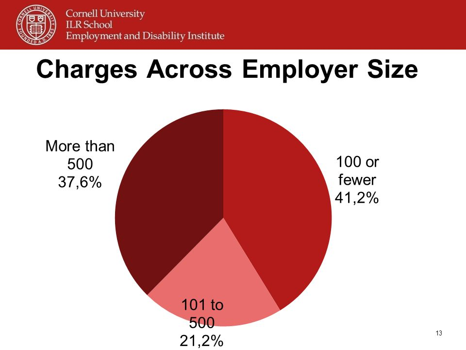 Charges Across Employer Size
