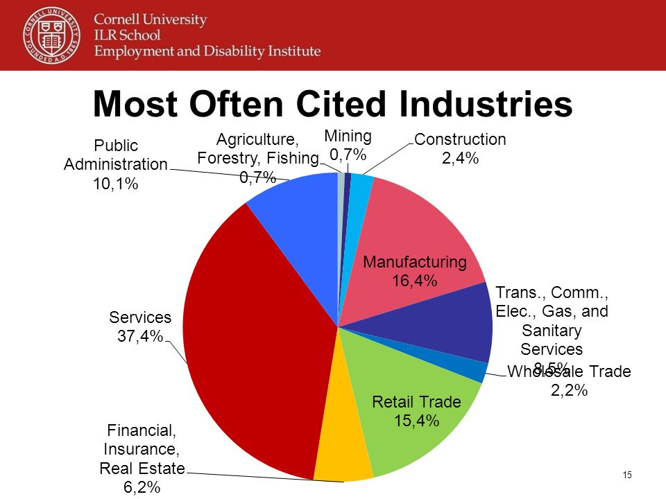 Most Often Cited Industries