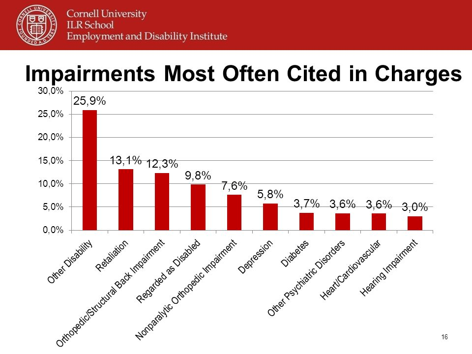 Impairments Most Often Cited in Charges