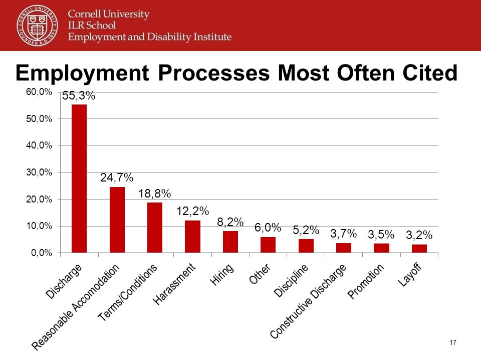 Employment Processes Most Often Cited