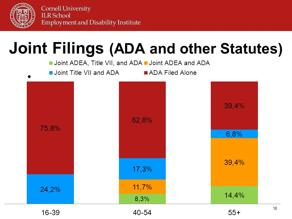 Joint Filings (ADA and other Statutes)