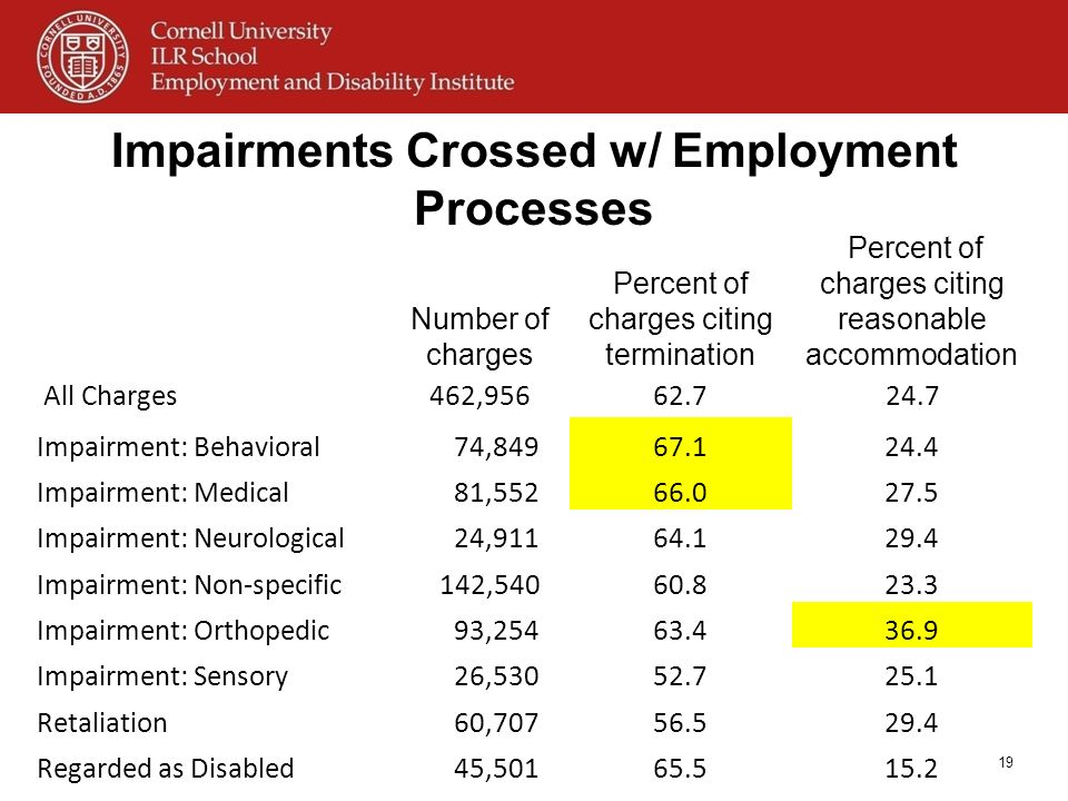Impairments Crossed w/ Employment Processes