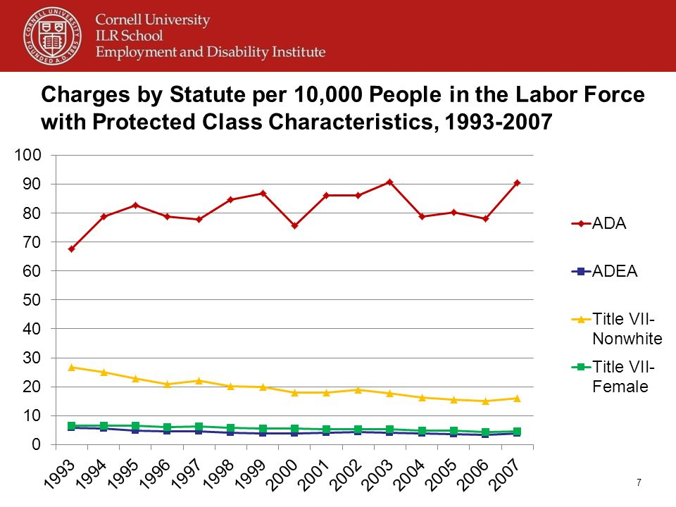 Charges by Statute per 10,000 People in the Labor Force with Protected Class Characteristics, 1993-2007