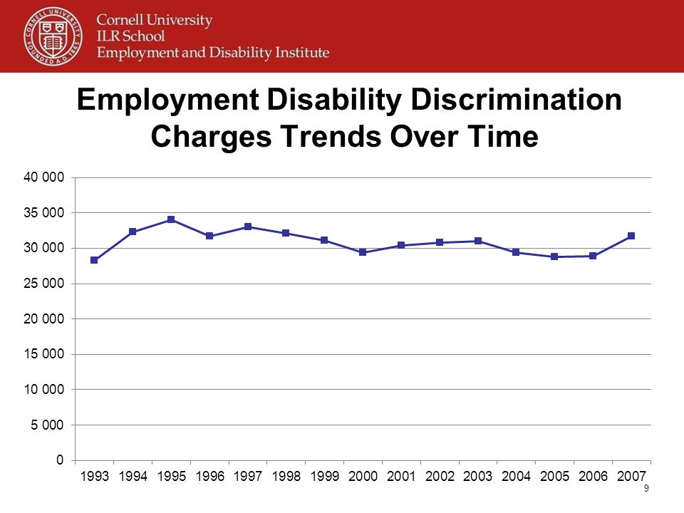 Employment Disability Discrimination Charges Trends Over Time