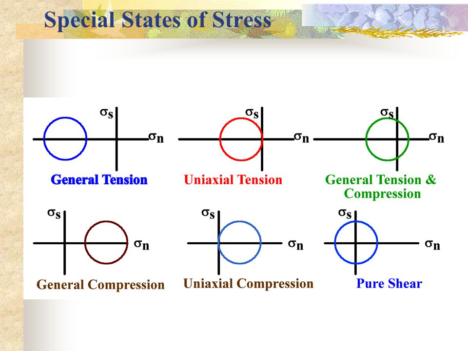 Special States of Stress