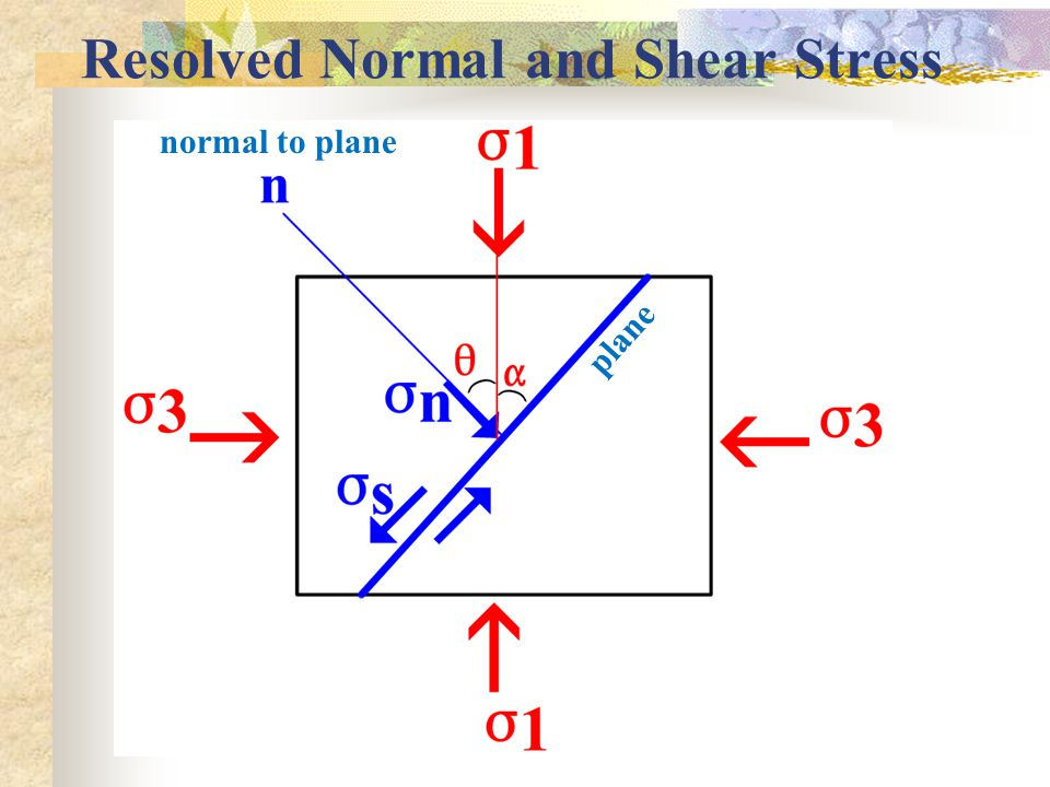 Resolved Normal and Shear Stress