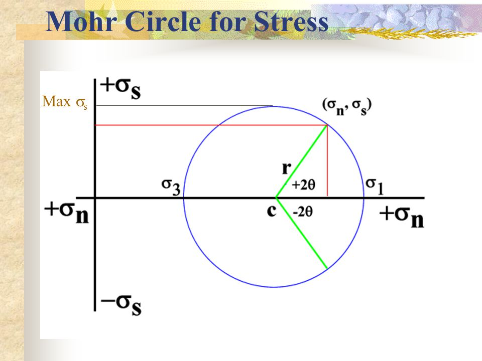 Mohr Circle for Stress . Max s