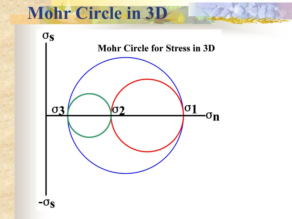 Mohr Circle in 3D