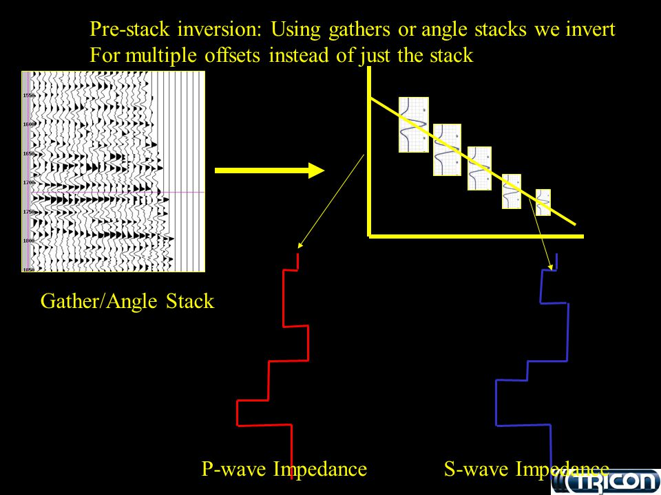 Pre-stack inversion: Using gathers or angle stacks we invert