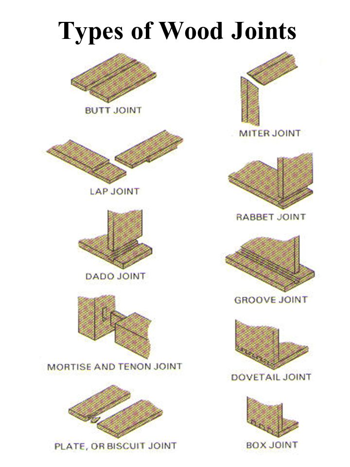 Wood Joints Items To Consider When Choosing A Wood Joint Ppt Video Online Download