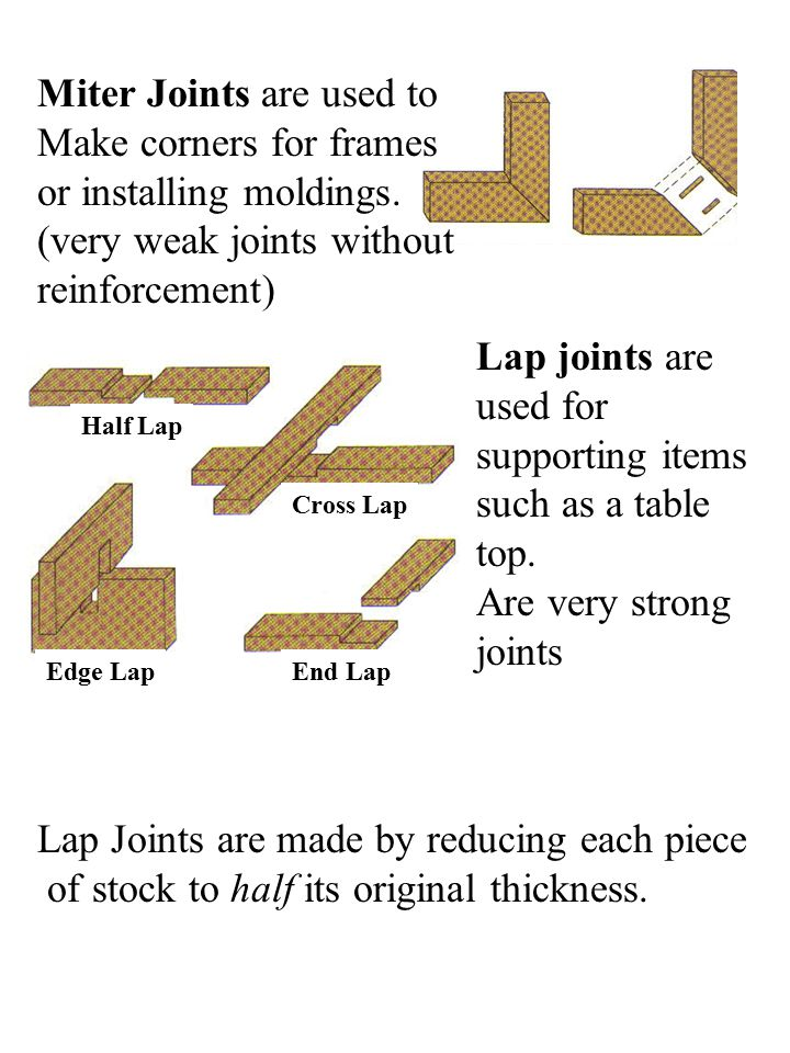 Miter Joints are used to Make corners for frames