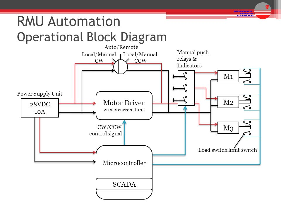Prototype Development Of Automated Ring Main Unit System Ppt Video
