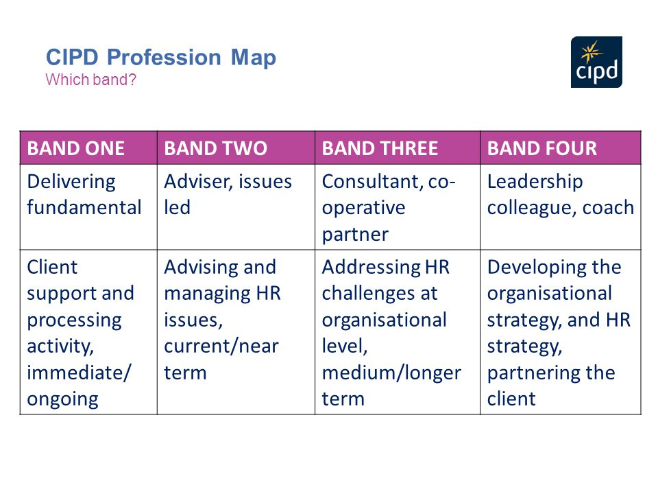 CIPD Profession Map BAND ONE BAND TWO BAND THREE BAND FOUR