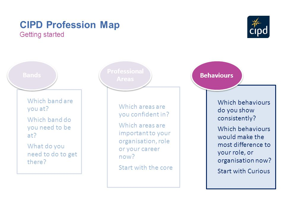 CIPD Profession Map Bands Which band are you at