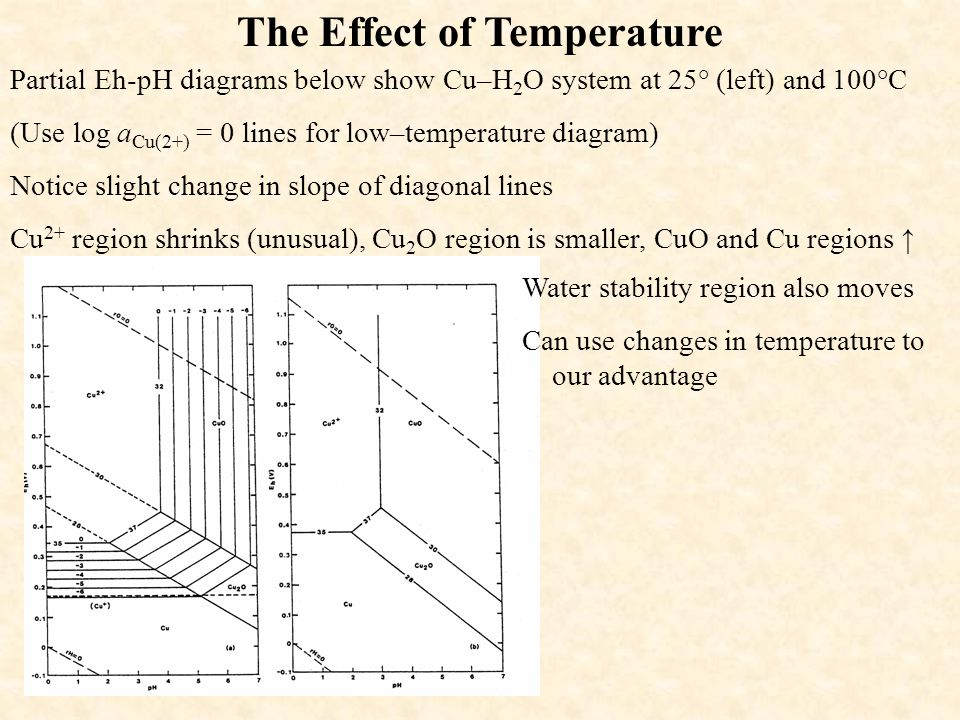Eh ph diagrams ppt video online download 10 the effect of temperature partial eh ph diagrams ccuart Images
