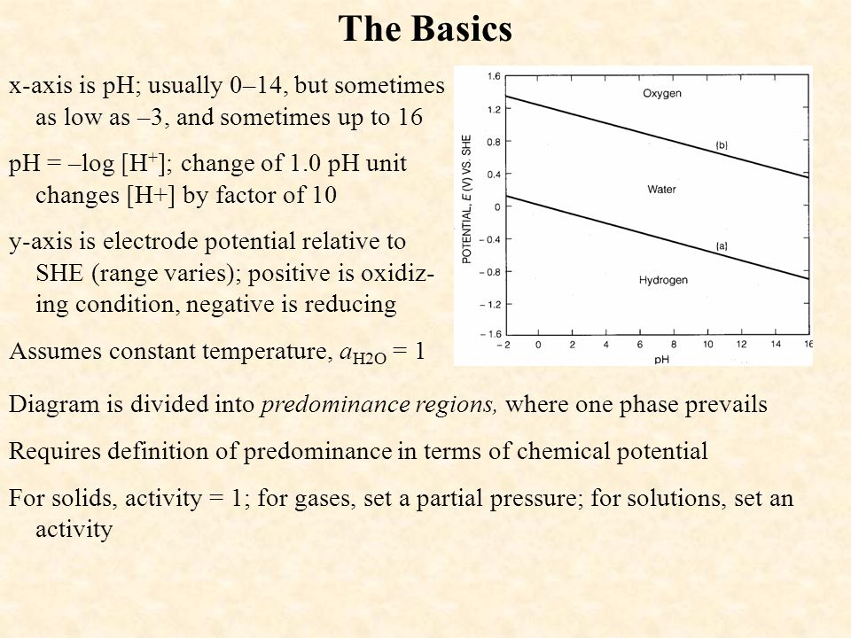 Eh Ph Diagrams Ppt Video Online Download