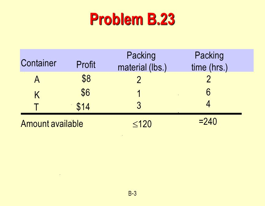 Problem B.23 Container Profit Packing material (lbs.) time (hrs.) A $8