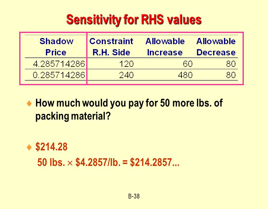 Sensitivity for RHS values