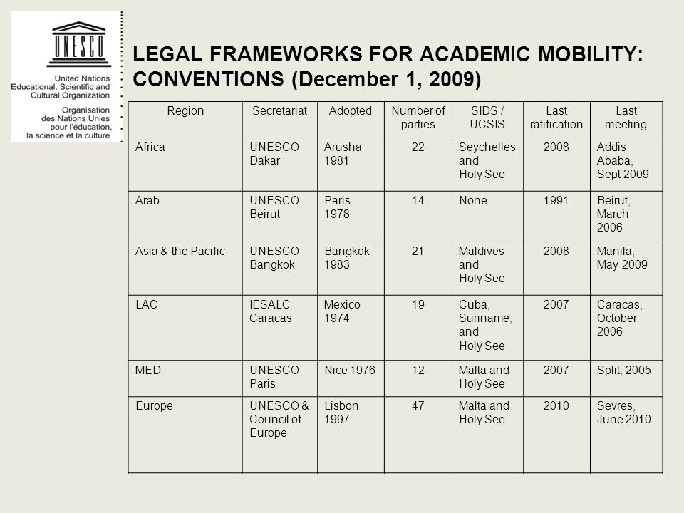 LEGAL FRAMEWORKS FOR ACADEMIC MOBILITY: CONVENTIONS (December 1, 2009)