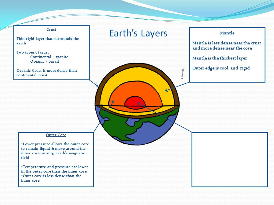 Layers of earth diagram crust s online schematic diagram ch 1a earth s layers ppt video online download rh slideplayer com six draw a diagram of earths layers six of earths layers diagram ccuart Gallery