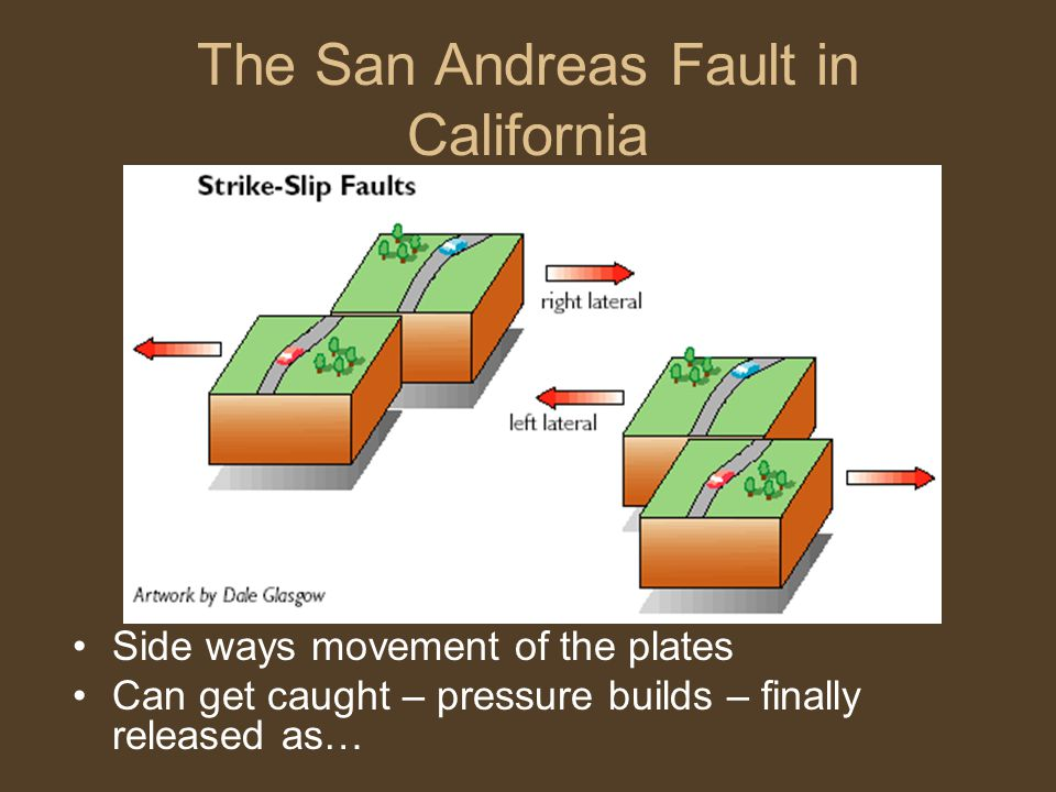 The San Andreas Fault in California