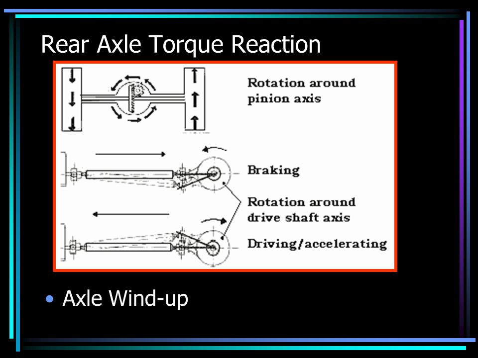 Rear Axle Torque Reaction