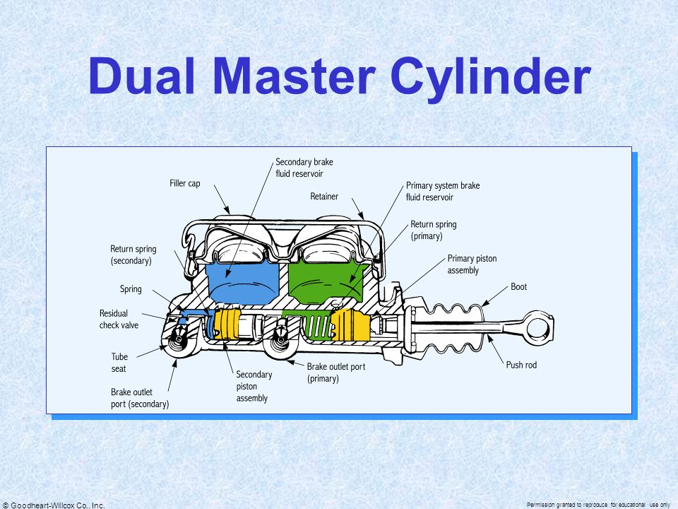 Dual Master Cylinder on Dual Circuit Master Cylinder Diagram