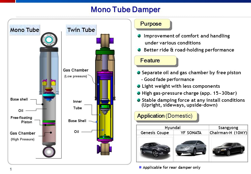 Shock absorber trend Twin Tube Mono Tube Mechanism Comparison
