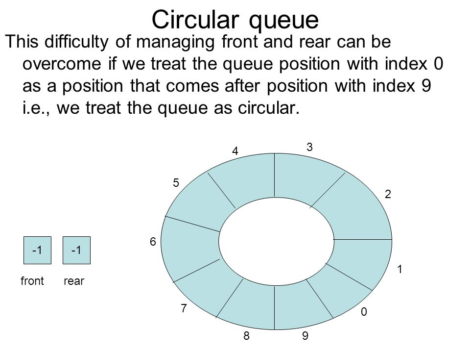 Queues objectives describe a queue ppt video online download 11 circular ccuart Images