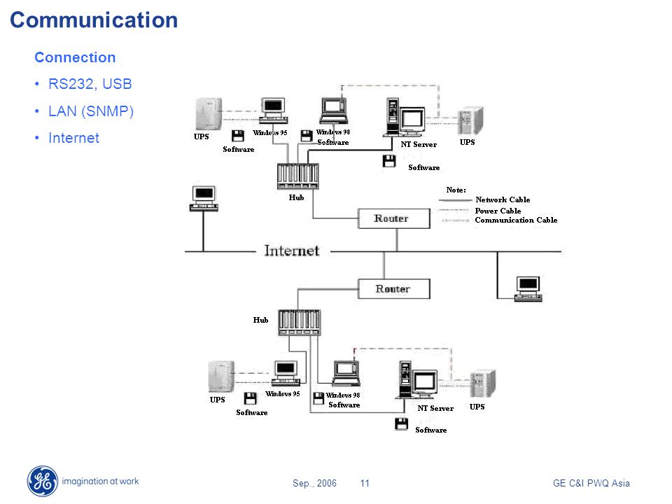 GE Power Quality EP Series UPS - ppt video online download on