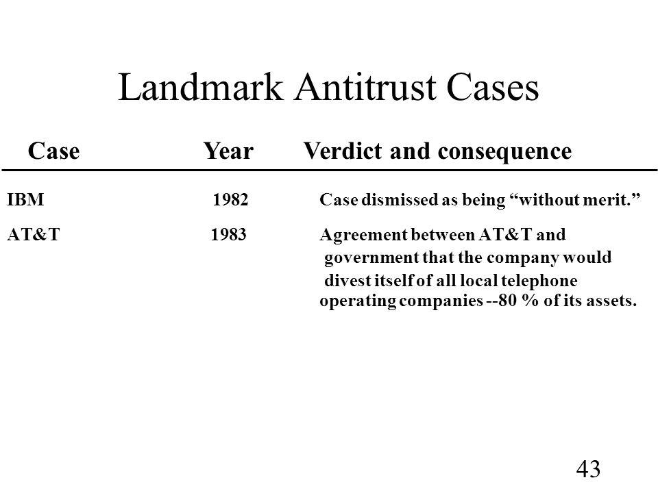 antitrust cases