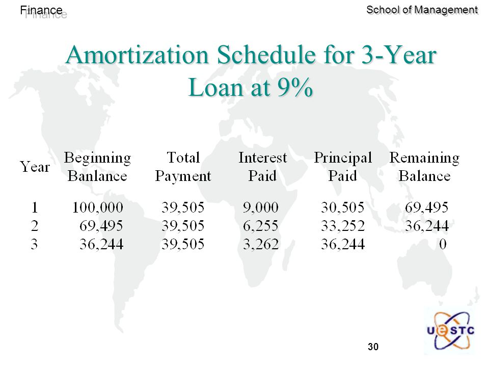 Amortization Schedule for 3-Year Loan at 9%
