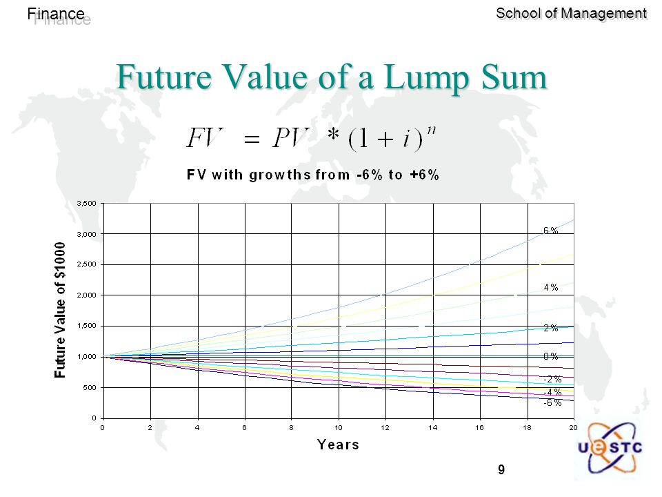 Future Value of a Lump Sum