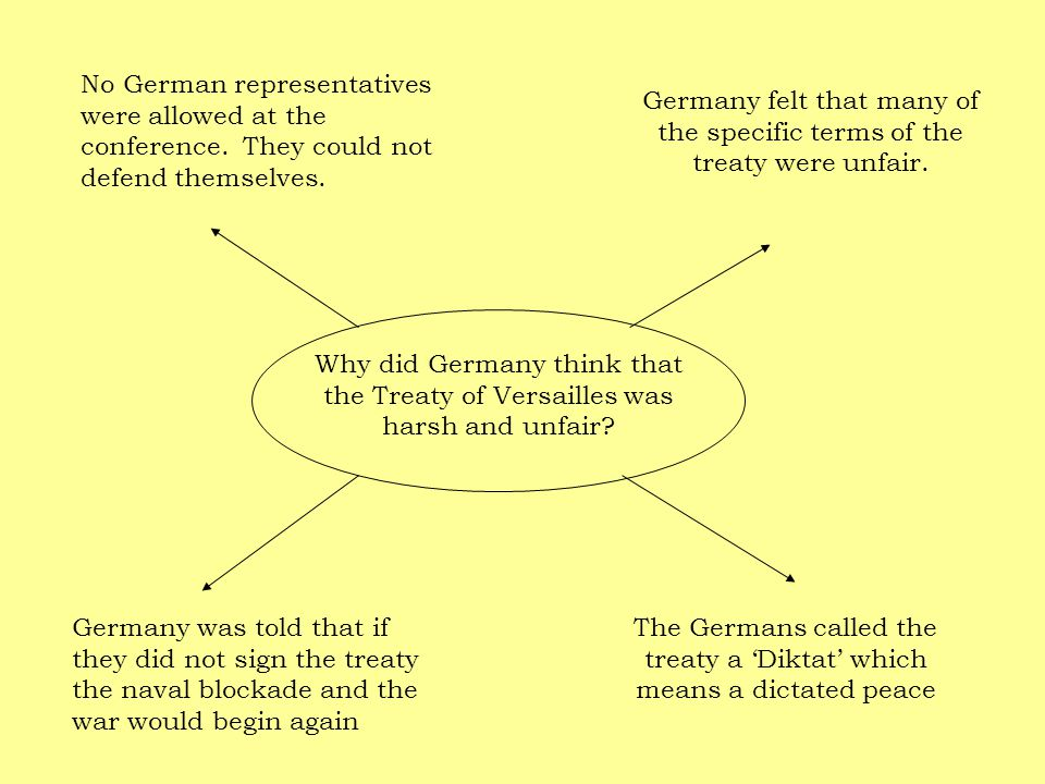 The Germans called the treaty a 'Diktat' which means a dictated peace