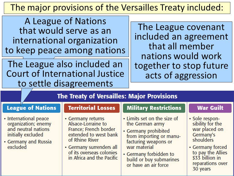 The major provisions of the Versailles Treaty included: