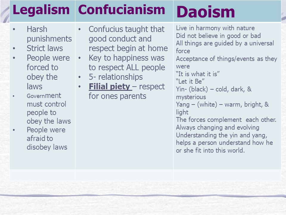Daoism Legalism Confucianism Harsh punishments Strict laws