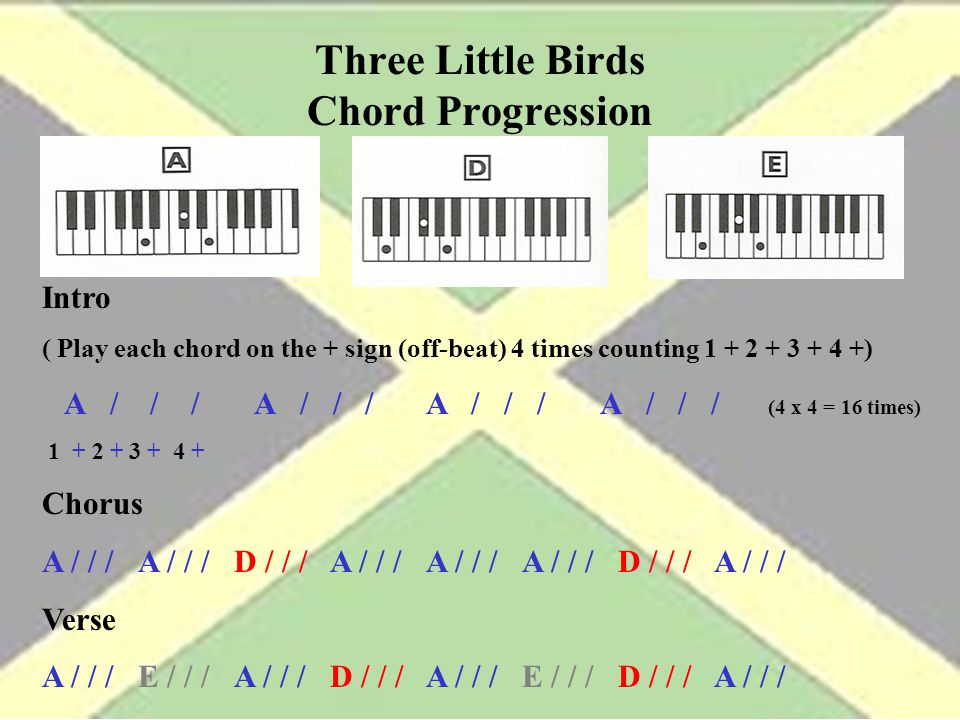 Three Little Birds Chords Guitar Images Guitar Chords Finger Placement