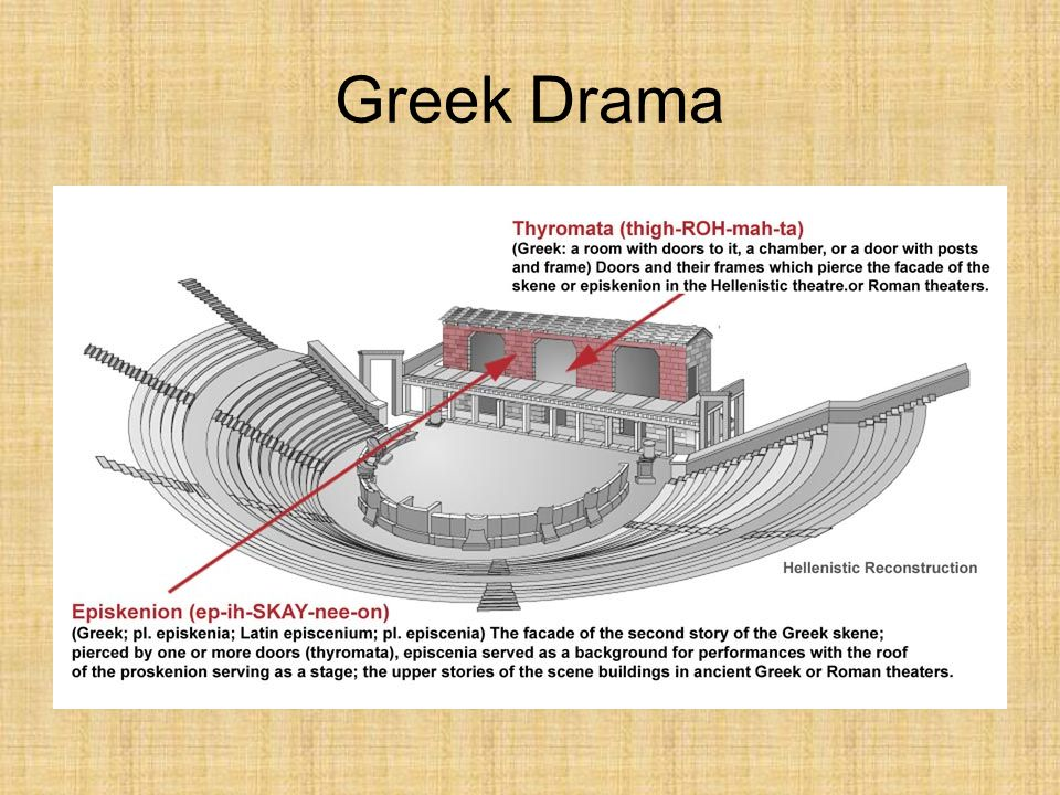 what english word derives from the greek proskenion