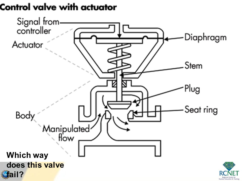 Pneumatic control valves ppt video online download 34 which way does this valve ccuart Choice Image