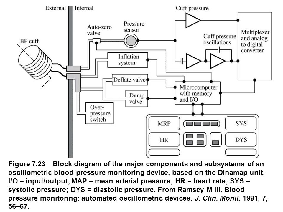 Chapter 7 blood pressure and sound robert a peura ppt video 26 fig0723 figure 723 block diagram ccuart Image collections