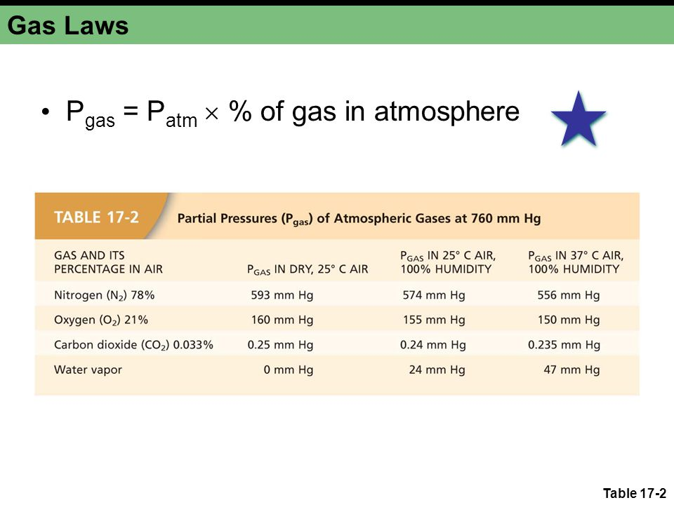 Pgas = Patm  % of gas in atmosphere