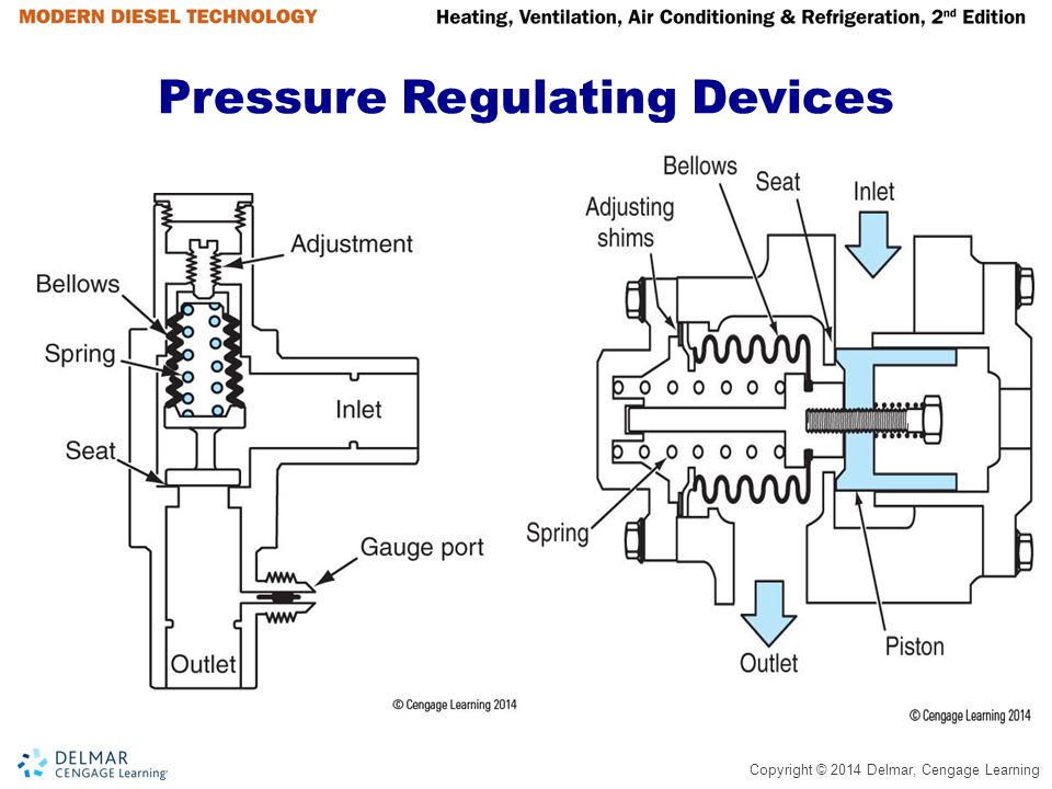 Pressure Regulating Devices