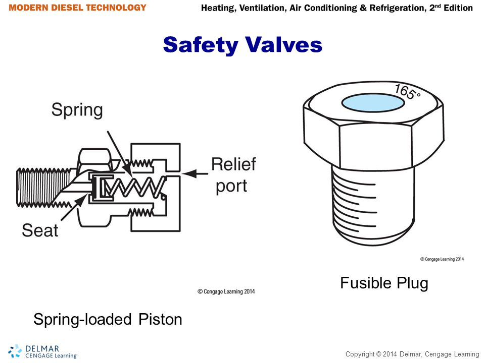Safety Valves Fusible Plug Spring-loaded Piston
