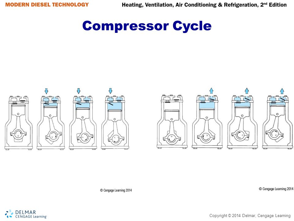 Compressor Cycle