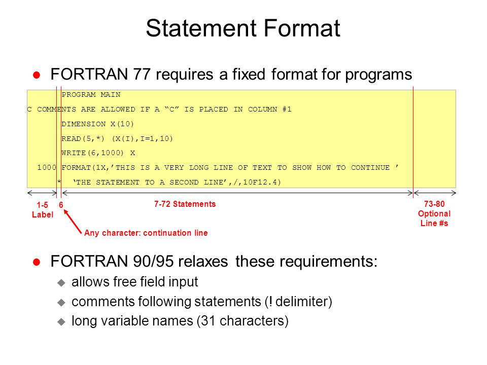 fortran write format examples