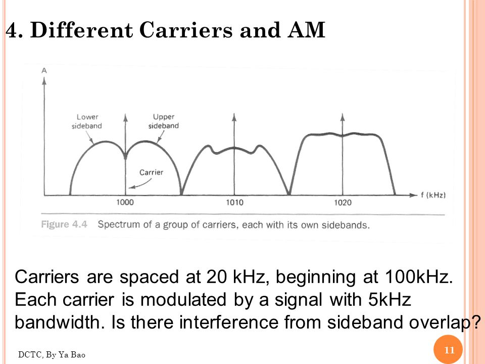 4. Different Carriers and AM